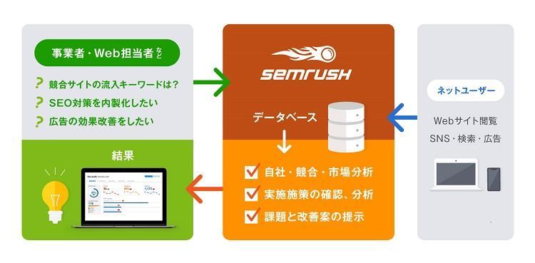 semrush_概念図750.jpg