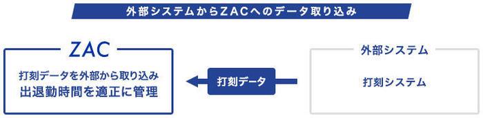 打刻連携データ取り込み.jpg