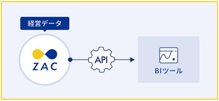 ZAC_API.png