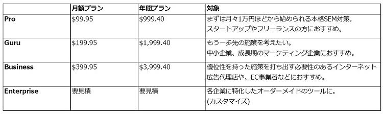 SEMrush価格表図750.jpg