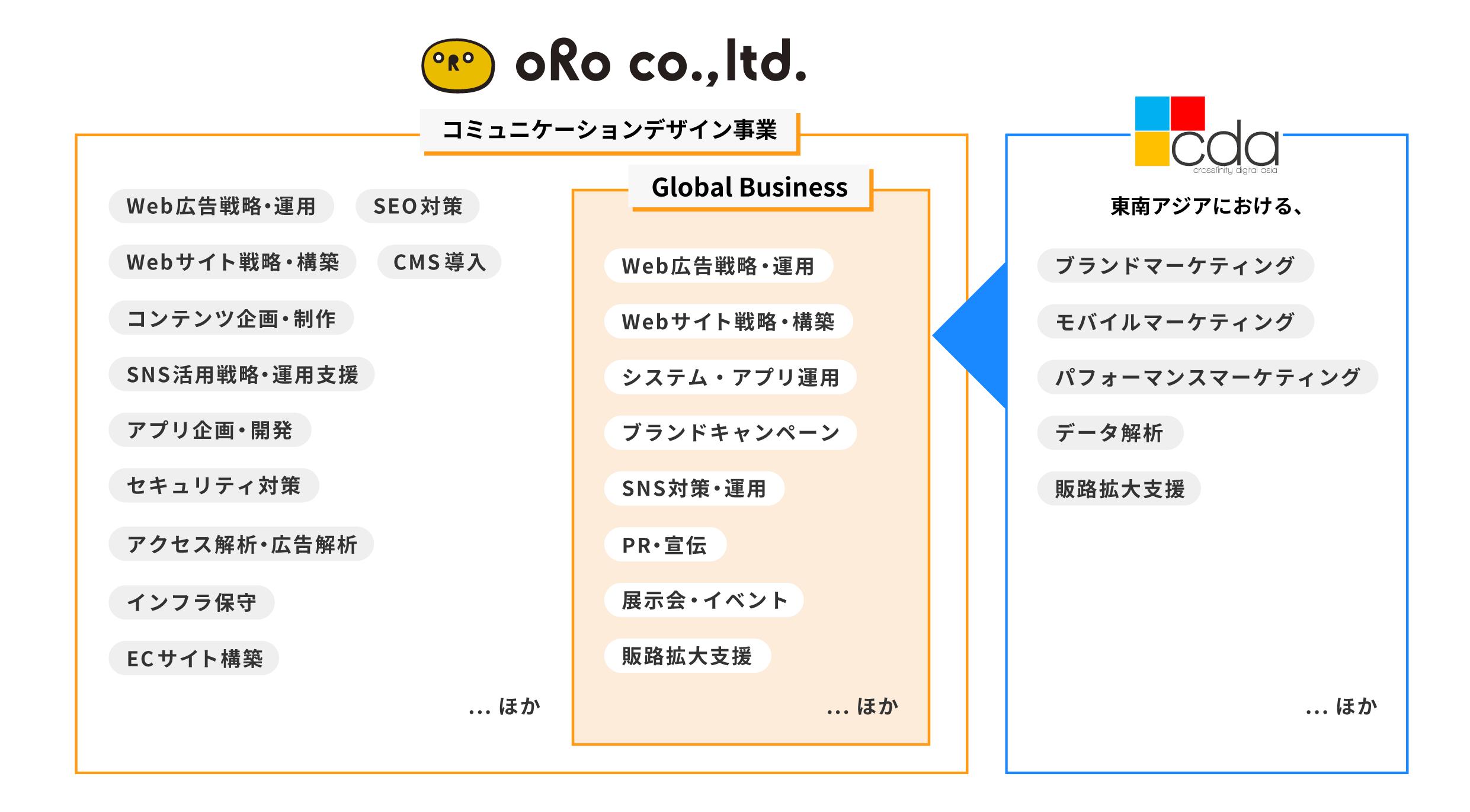 https://www.oro.com/img_2_rev02.png
