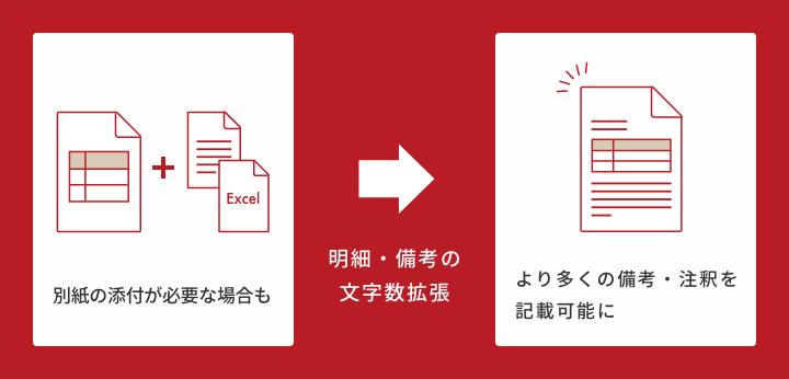 バージョンアップで対外帳票内の自由記述欄である品名(明細)・備考の文字数拡張