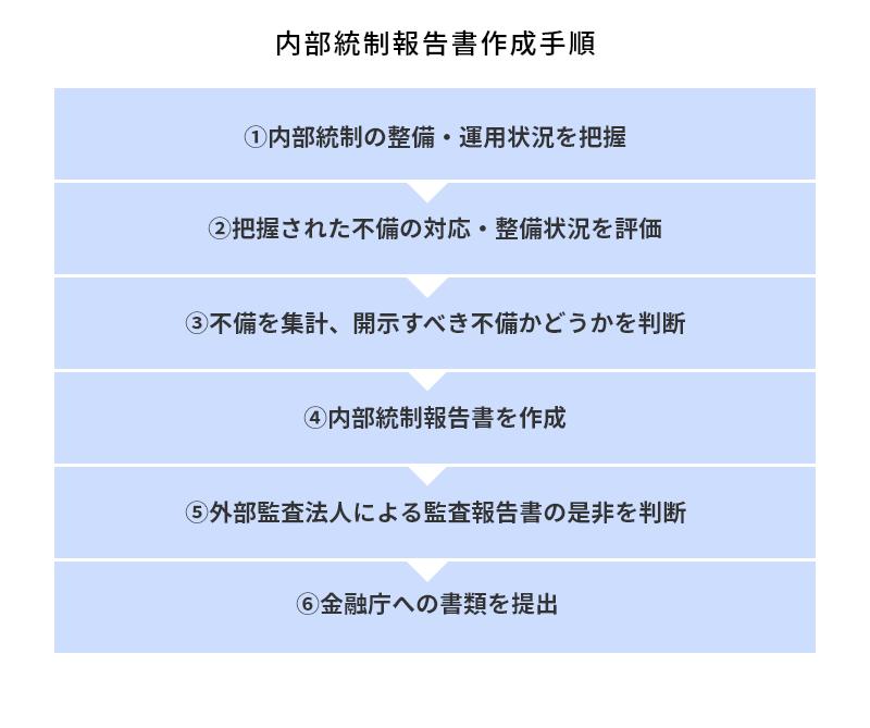 内部統制報告書作成手順