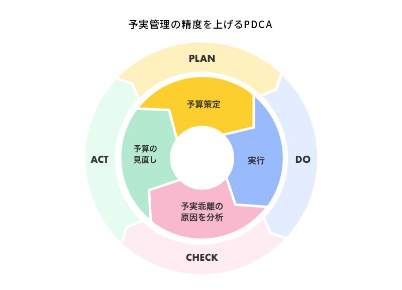 予実管理の精度を上げるPDCA