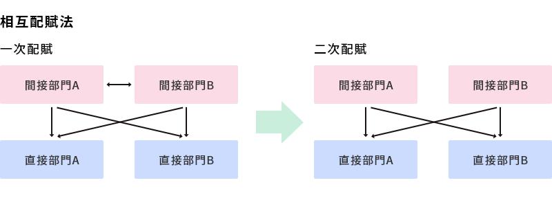 相互配賦法.png
