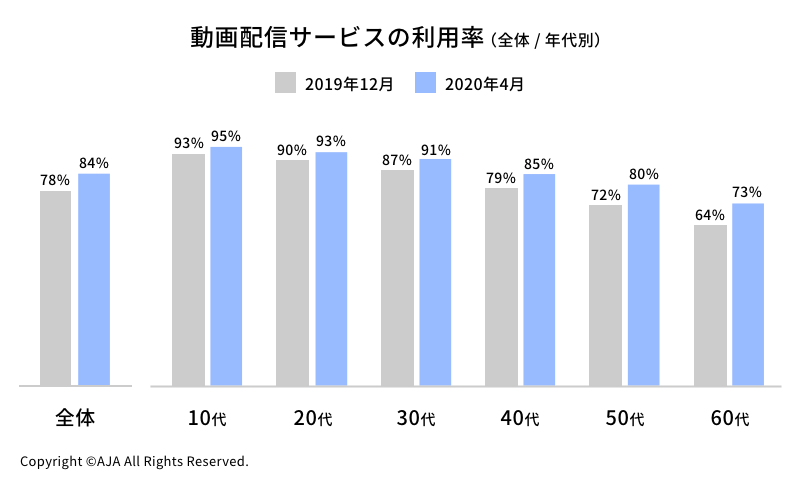 動画配信サービスの利用率.png