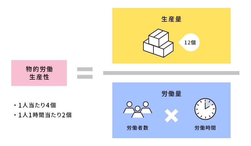 物的労働生産性の計算式
