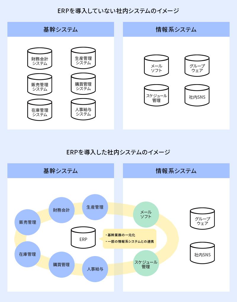 ERPを導入した社内システムのイメージ