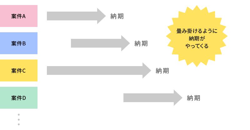 複数の案件が並行する業務イメージ