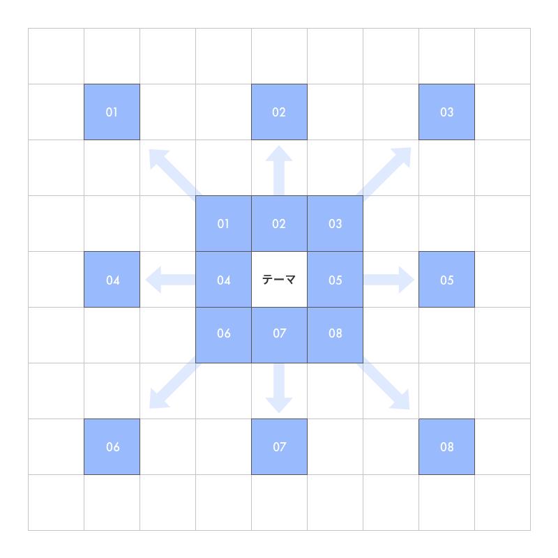 マンダラートの図
