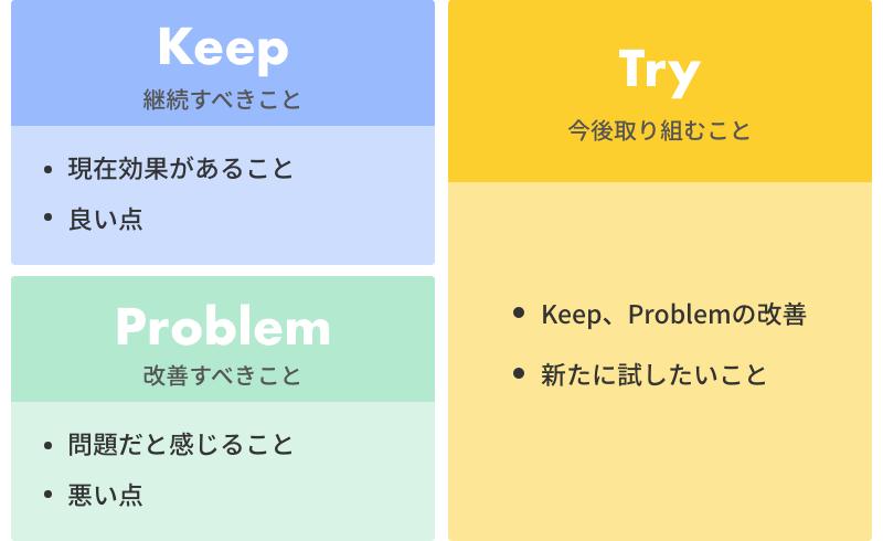 KPTの図
