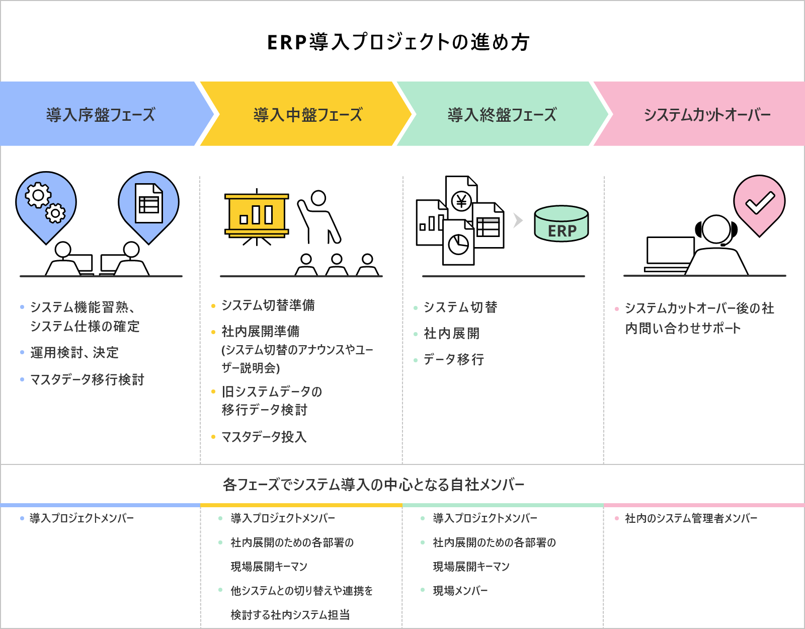ERP導入プロジェクトの進め方