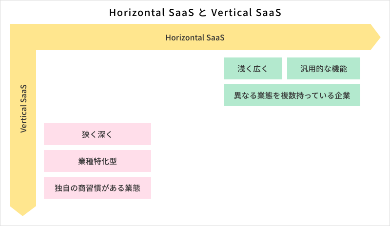 Horizontal SaaSとVertical SaaS