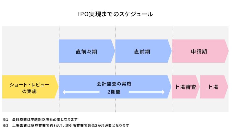 IPO実現までのスケジュール