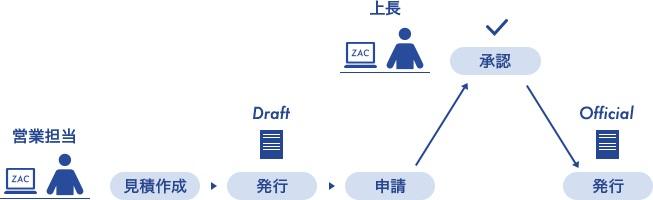 ZACの電子申請・承認画面