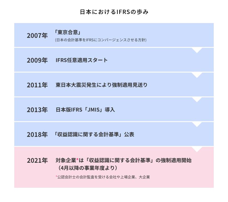 日本におけるIFRSの歩み