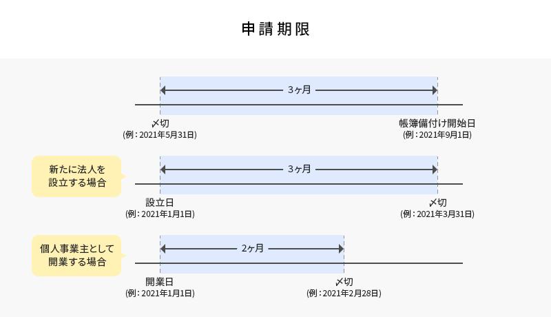 電子帳簿保存法の申請方法と申請期限.png