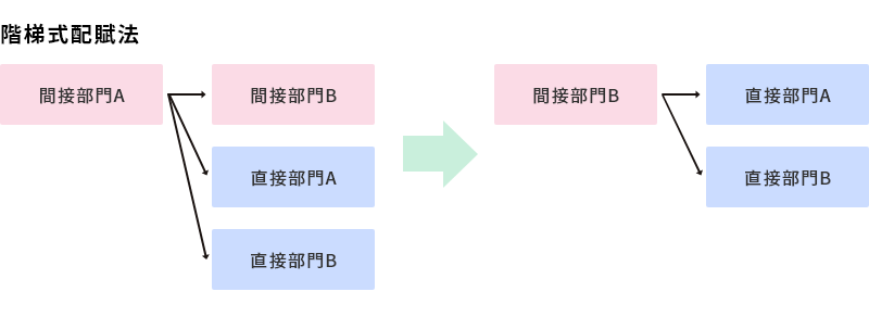 階梯配賦法.png