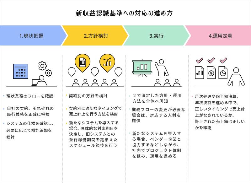 新収益認識基準への対応の進め方