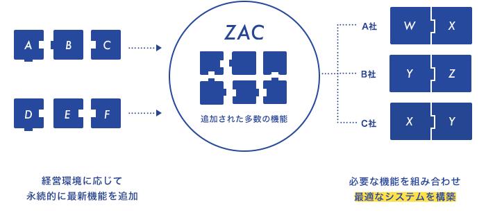 ZACパラメータ設計