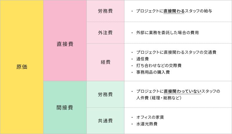 プロジェクト型ビジネスにおける原価の内訳表