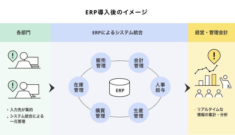 ERP導入後のイメージ.png