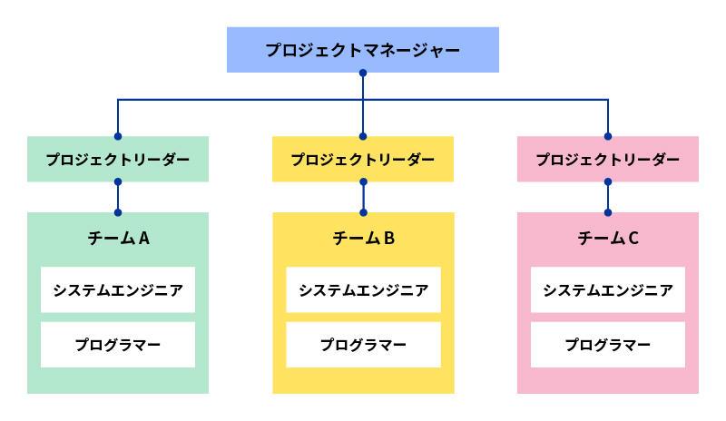 開発プロジェクトの体制図例
