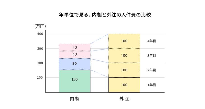 年単位で見る、内製と外注の人件費の比較