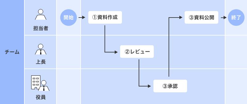 BPMNの図