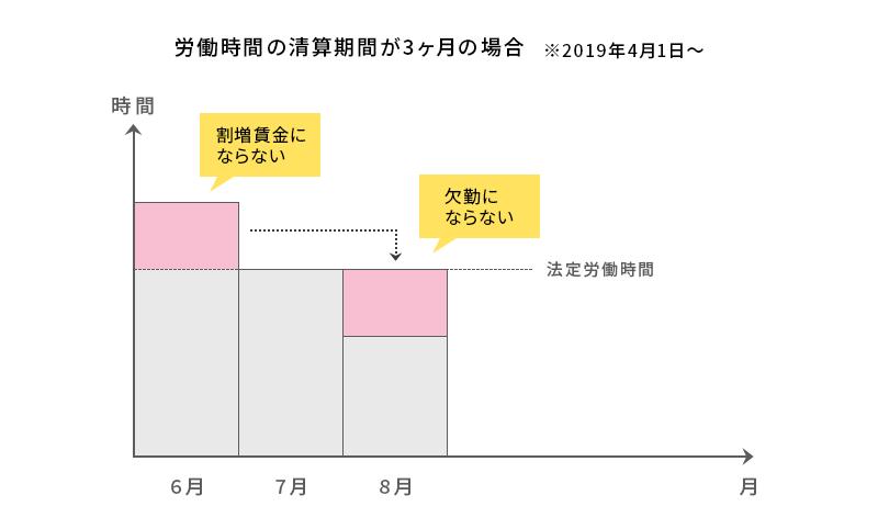 労働時間の清算期間が3ヶ月の場合.png