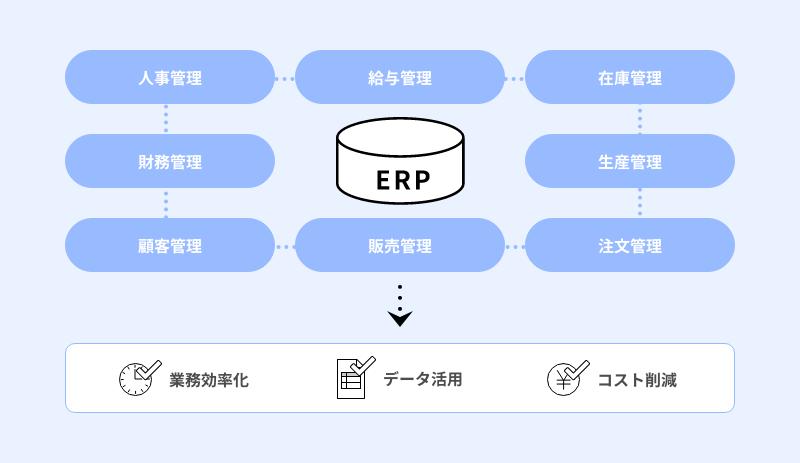 ERPとは