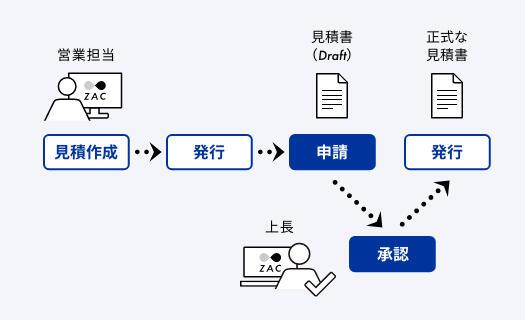 ワークフロー_電子申請・承認.jpg