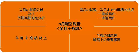 月次経営報告のイメージ