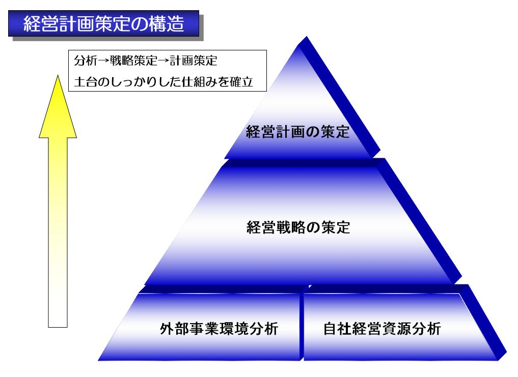 経営計画策定の構造