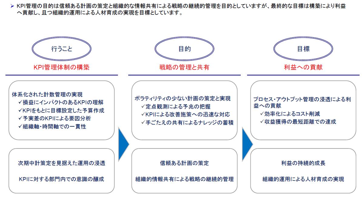 KPI管理の方法・目的・目標