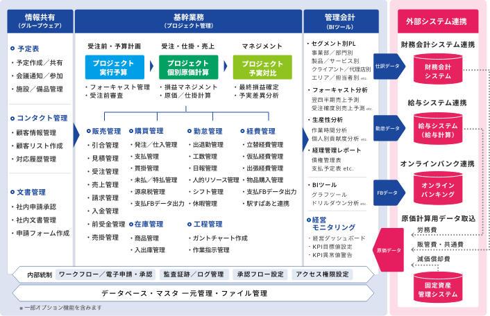 株式会社オロが提供するクラウドERP「ZAC」機能一覧.jpg