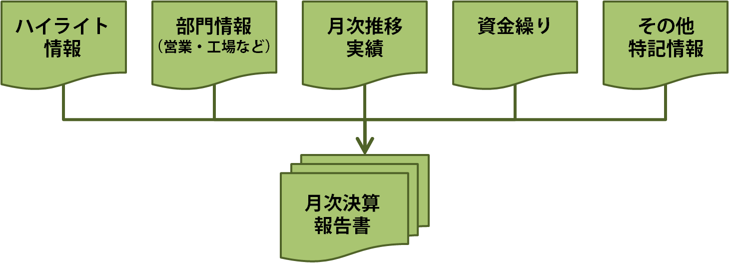 月次決算報告書の体系