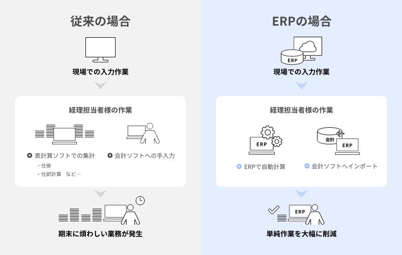 ERP導入により経理担当者の負担が軽減