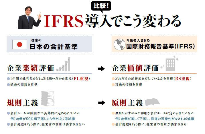 IFRS導入でこう変わる