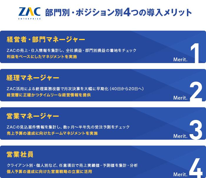 株式会社アートフリーク ZAC導入4つのメリット