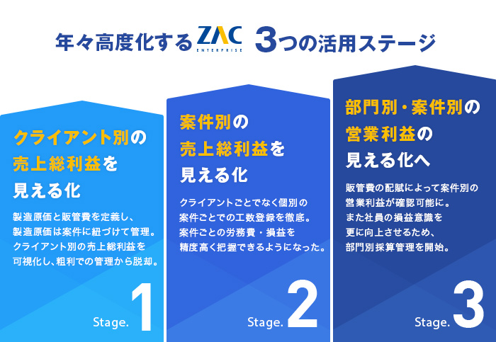 年々高度化する「ZAC Enterprise」3つの活用ステージ