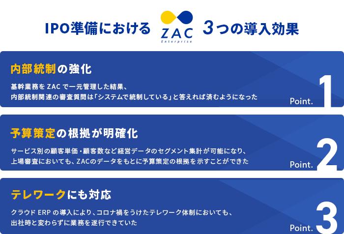 クラウドERP ZAC3つの導入効果