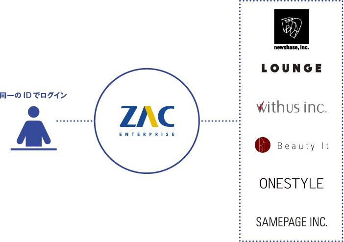 グループでZACに基幹統合
