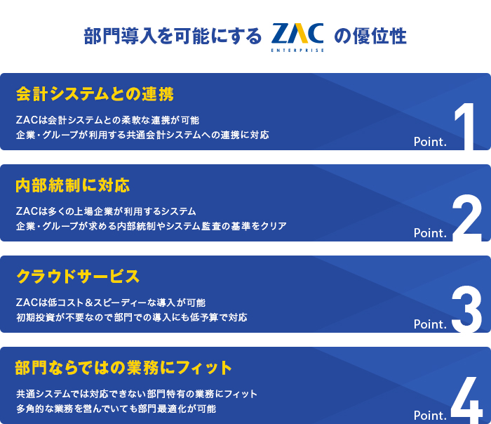 東京テアトル ZAC導入のポイント