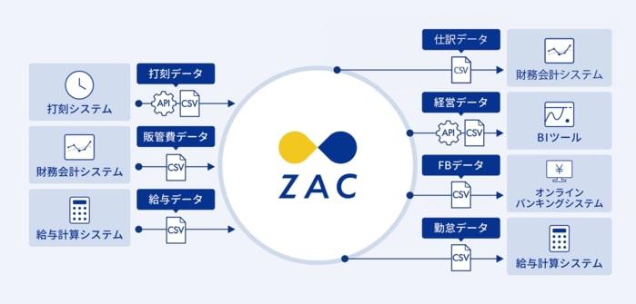 外部システム連携 | 機能一覧 | クラウド型ERPパッケージ ZAC | 株式 ...